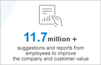 11.7 million + suggestions and reports from employees to improve the company and customer value